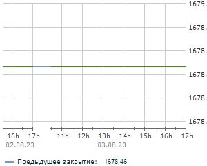 Українська біржа. Індекс