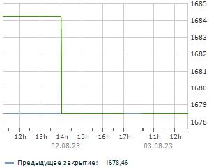Индекс украинских акций